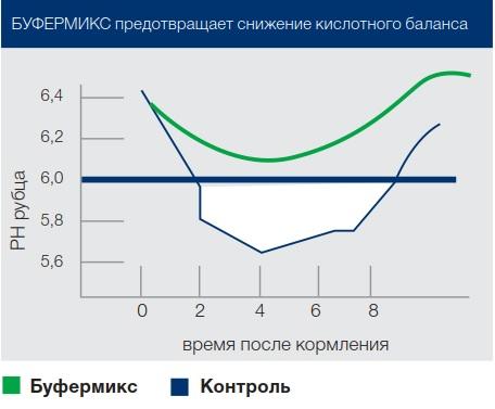 Схема Буфермикс