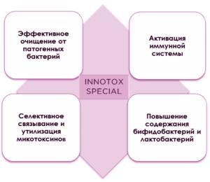 Селективное связывание и утилизация микотоксинов
