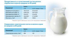 Продуктивность и качественный состав молока