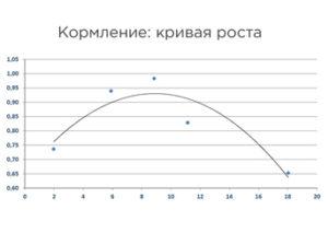 Кривая роста